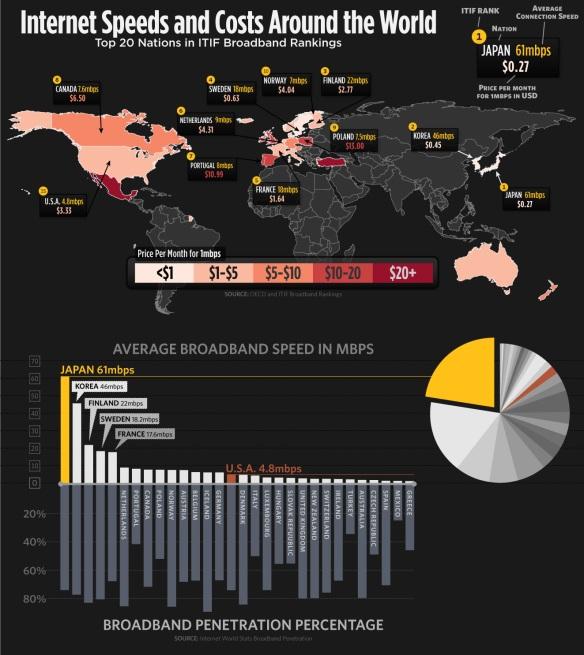El precio de internet en el mundo